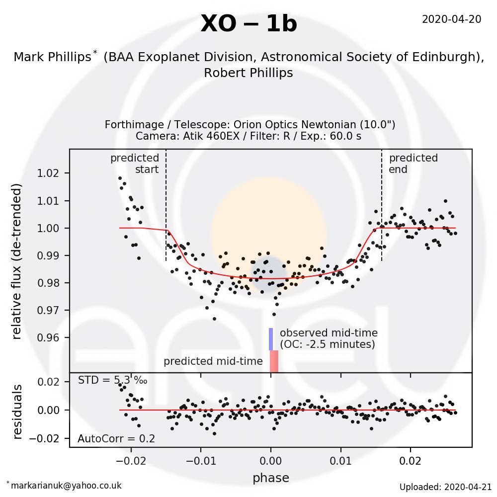 XO-1b exoplanet transit