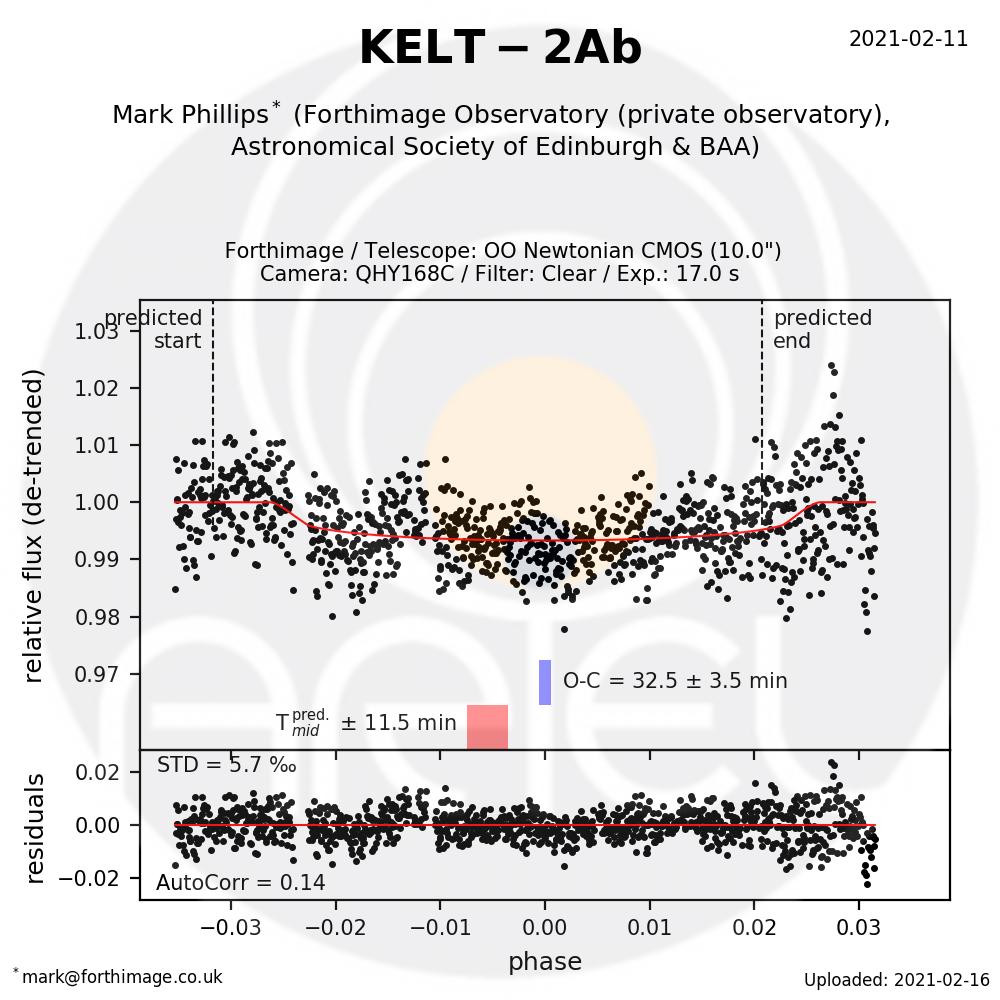 KELT-2Ab