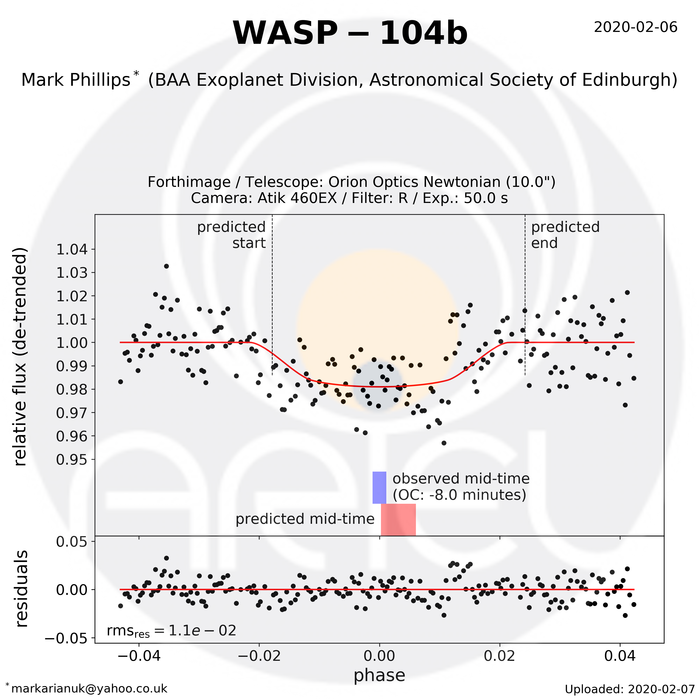 WASP-104b