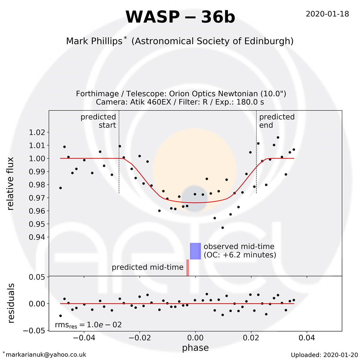 Wasp-36b